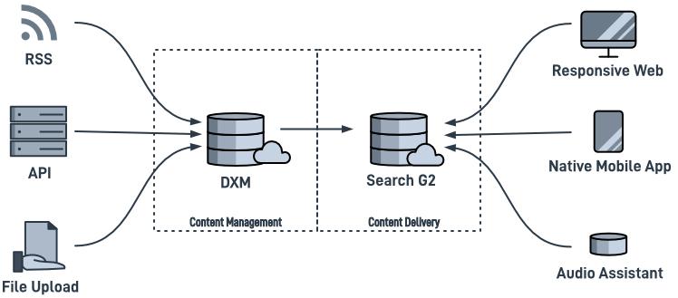content-aggregation.png
