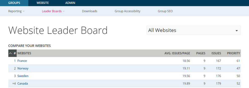 Website Leader Board