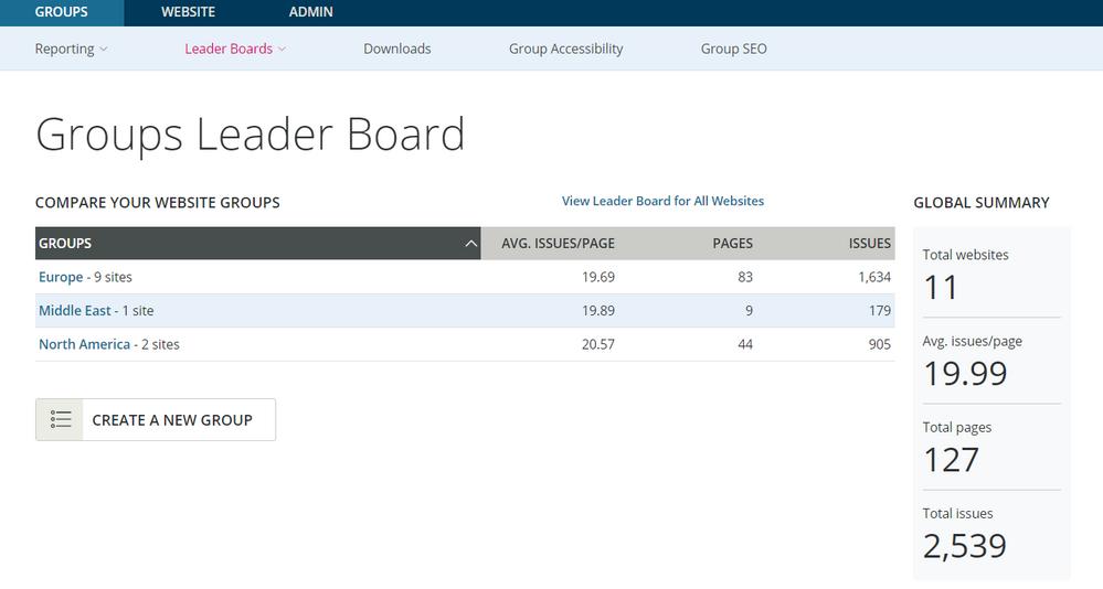 Groups Leader Board
